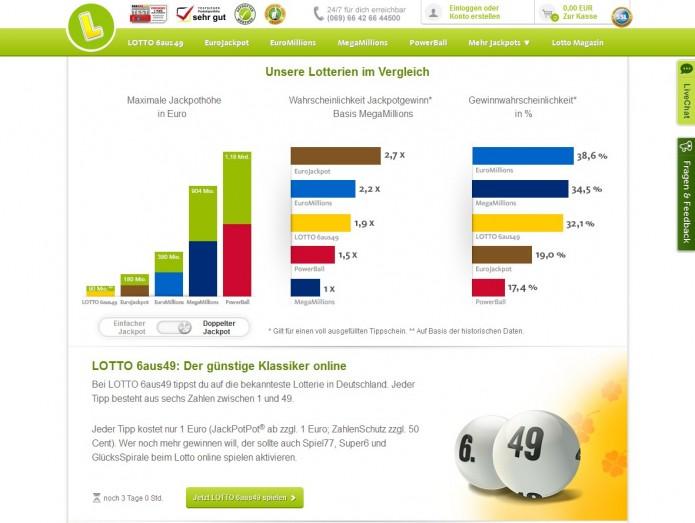 Lottoland Vergleich
